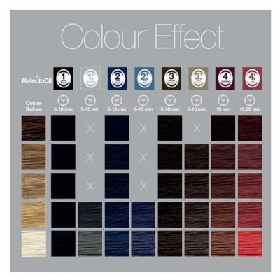 Imagem 5 do produto Coloração de Cílios e Sobrancelhas RefectoCil - 4.1 Vermelho